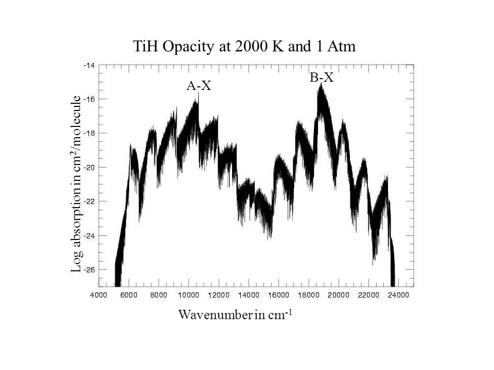 A-X B-X TiH Opacity at 2000 K and 1 Atm Wavenumber in cm -1 Log absorption in cm 2 /molecule