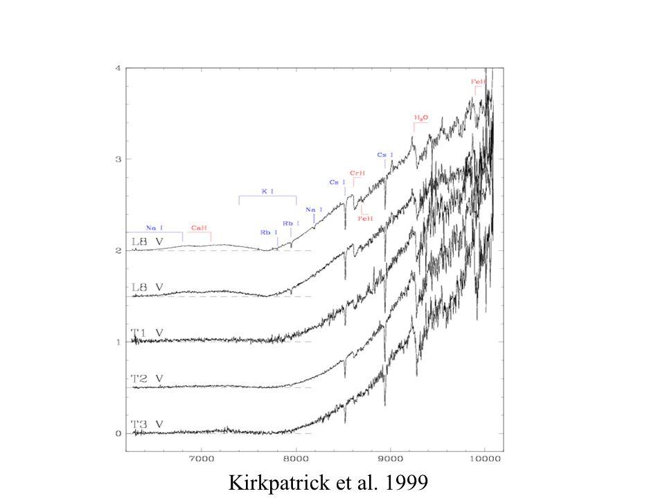 Kirkpatrick et al. 1999