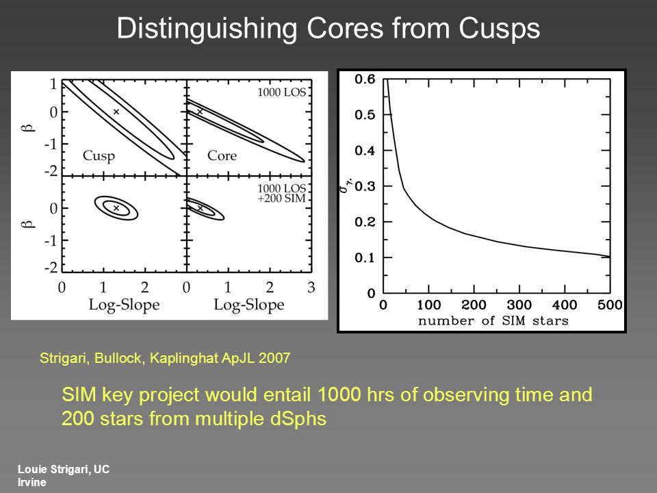 Distinguishing Cores from Cusps Strigari, Bullock, Kaplinghat ApJL 2007 SIM key project would entail 1000 hrs of observing time and 200 stars from multiple dSphs Louie Strigari, UC Irvine