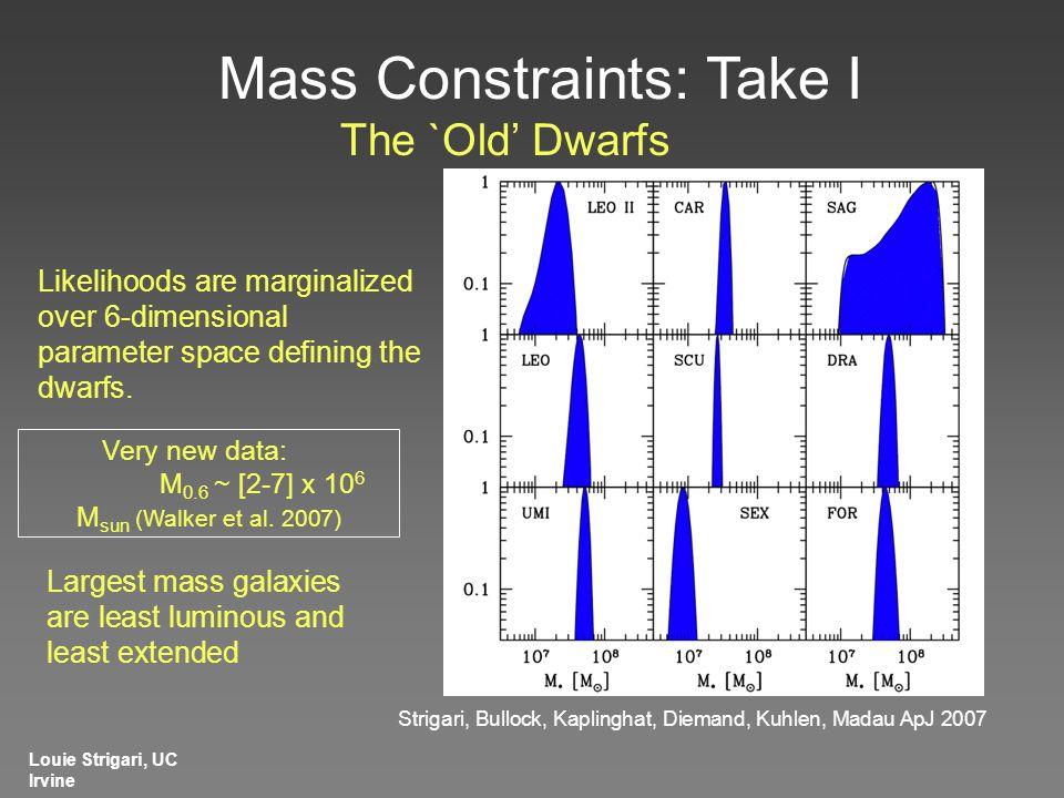 The `Old' Dwarfs Louie Strigari, UC Irvine Very new data: M 0.6 ~ [2-7] x 10 6 M sun (Walker et al.