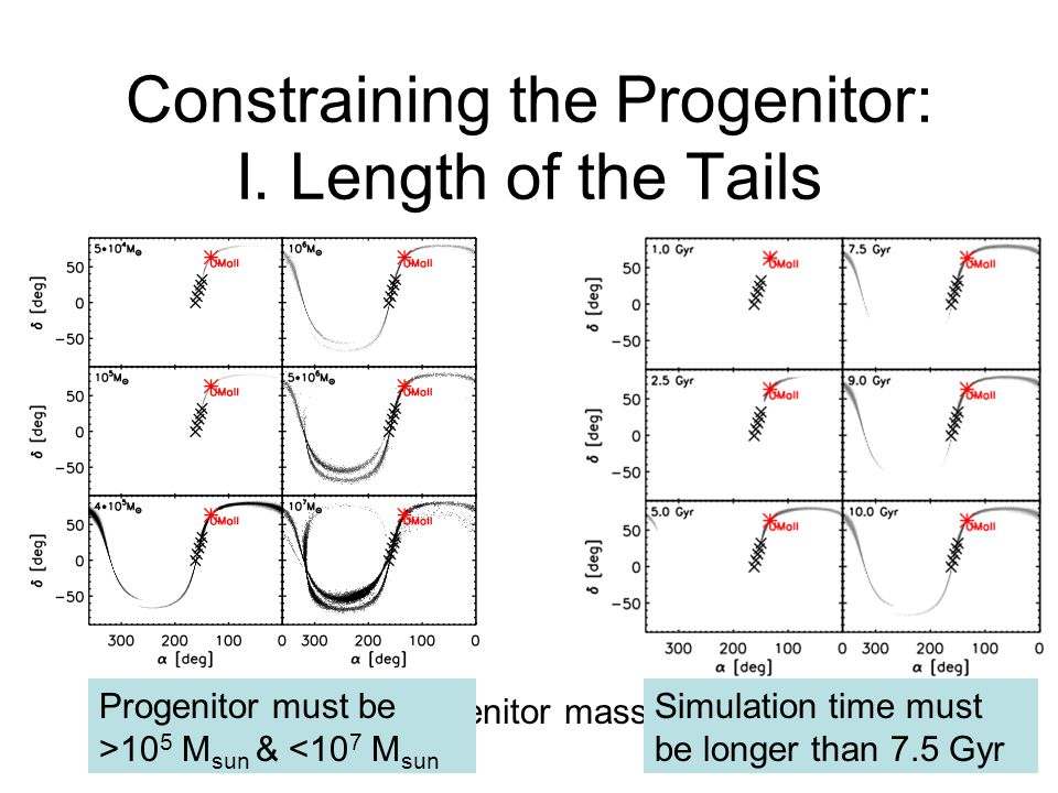 Constraining the Progenitor: I.
