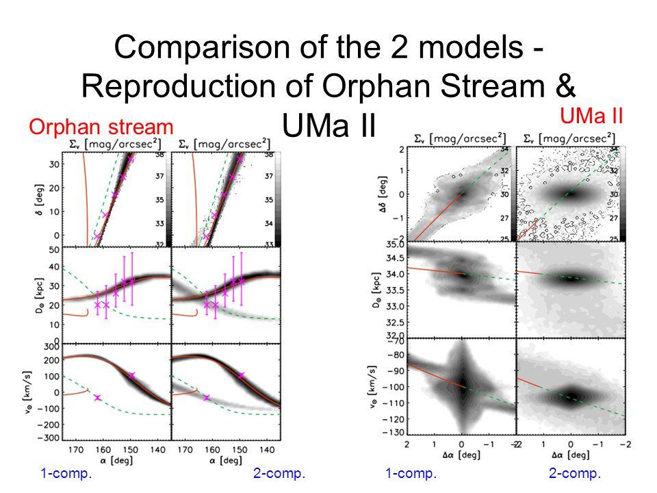 Orphan stream UMa II 1-comp. 2-comp. Comparison of the 2 models - Reproduction of Orphan Stream & UMa II