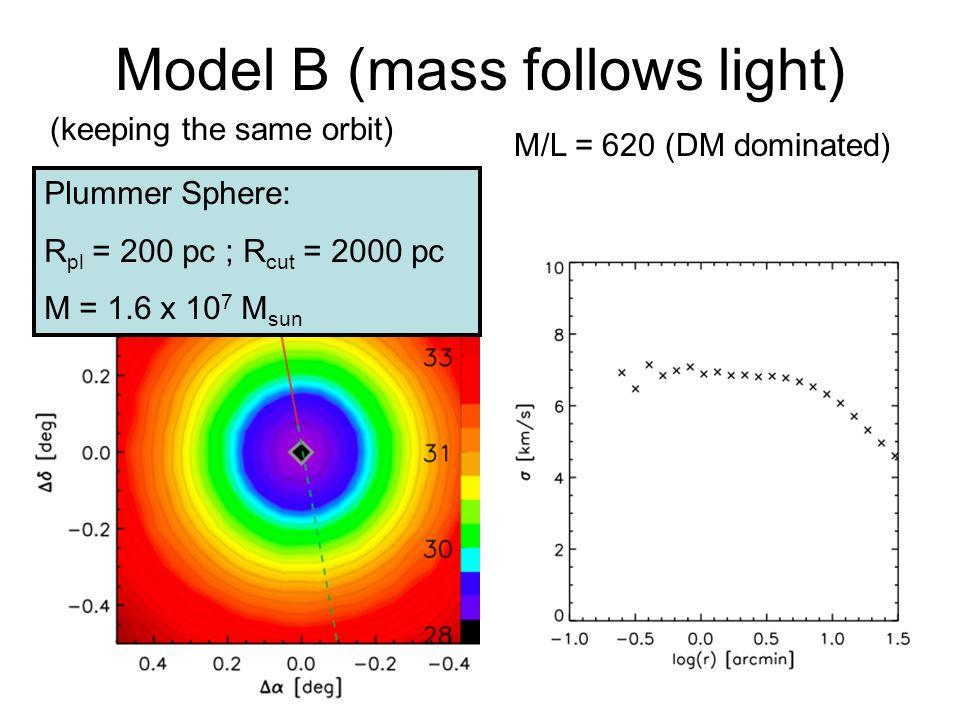 Model B (mass follows light) M/L = 620 (DM dominated) (keeping the same orbit) Plummer Sphere: R pl = 200 pc ; R cut = 2000 pc M = 1.6 x 10 7 M sun