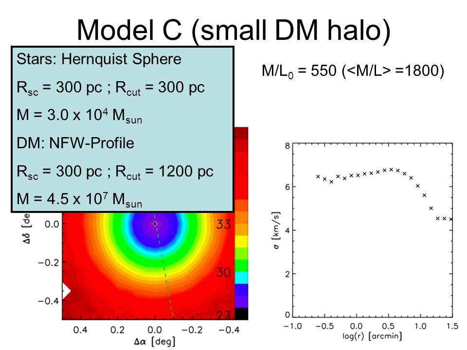 Model C (small DM halo) M/L 0 = 550 ( =1800) Stars: Hernquist Sphere R sc = 300 pc ; R cut = 300 pc M = 3.0 x 10 4 M sun DM: NFW-Profile R sc = 300 pc