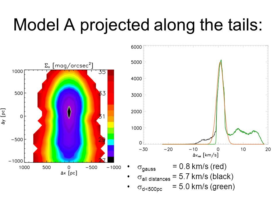 Model A projected along the tails:  gauss = 0.8 km/s (red)  all distances = 5.7 km/s (black)  d<500pc = 5.0 km/s (green)
