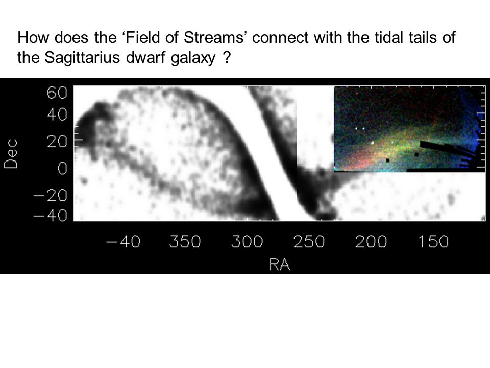 How does the 'Field of Streams' connect with the tidal tails of the Sagittarius dwarf galaxy
