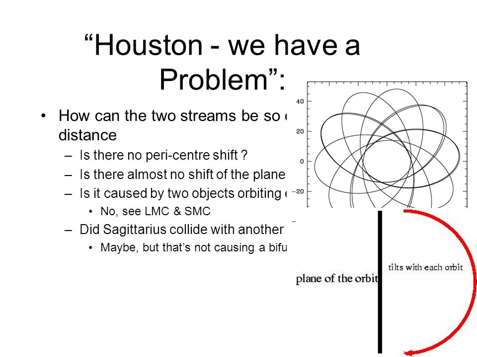 Houston - we have a Problem : How can the two streams be so close in position and distance –Is there no peri-centre shift .