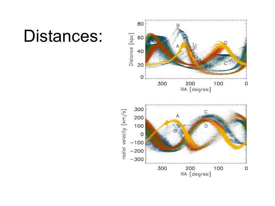 Distances: