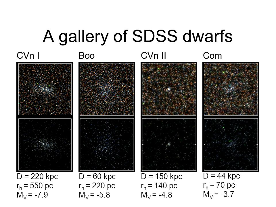 A gallery of SDSS dwarfs D = 220 kpc r h = 550 pc M V = -7.9 D = 60 kpc r h = 220 pc M V = -5.8 D = 150 kpc r h = 140 pc M V = -4.8 D = 44 kpc r h = 7