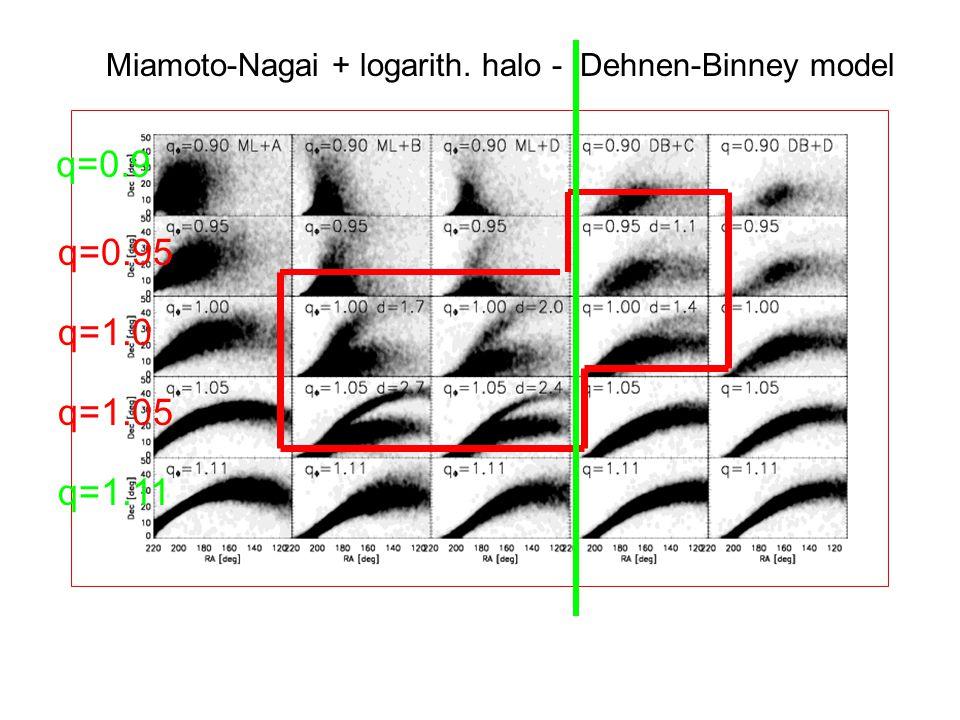 q=0.9 q=0.95 q=1.05 q=1.0 q=1.11 Miamoto-Nagai + logarith. halo - Dehnen-Binney model