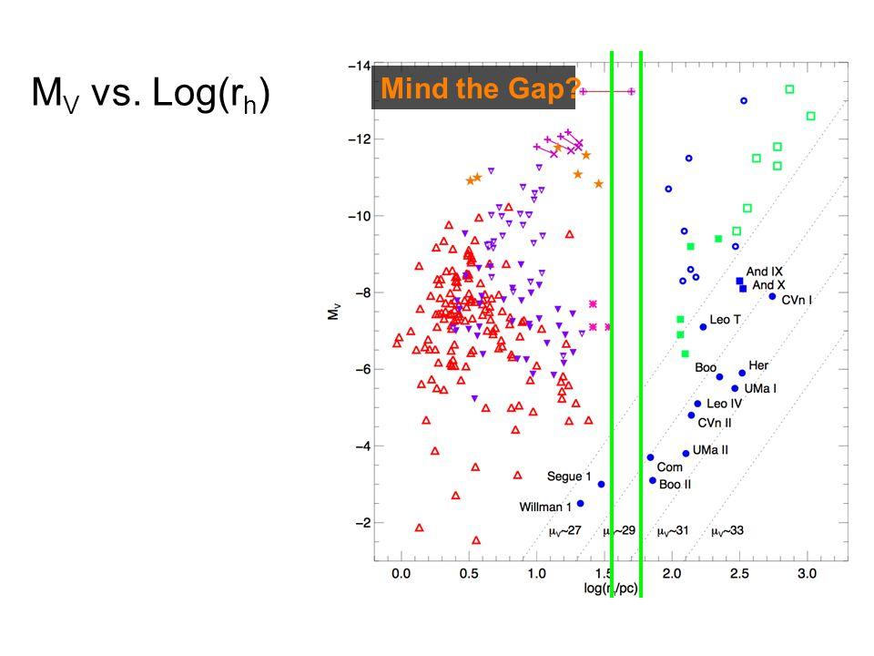 M V vs. Log(r h ) Mind the Gap?
