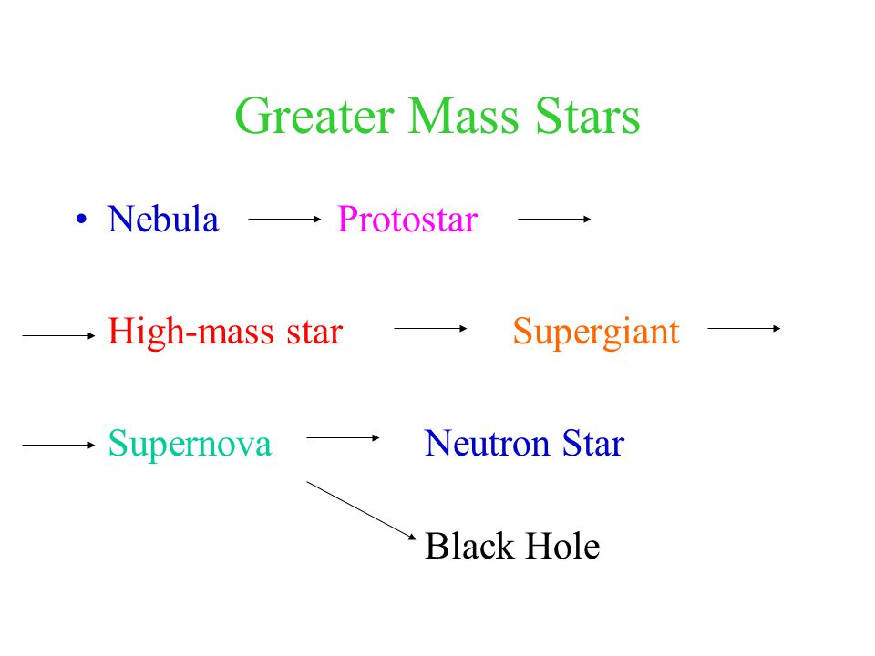 Greater Mass Stars NebulaProtostar High-mass starSupergiant SupernovaNeutron Star Black Hole