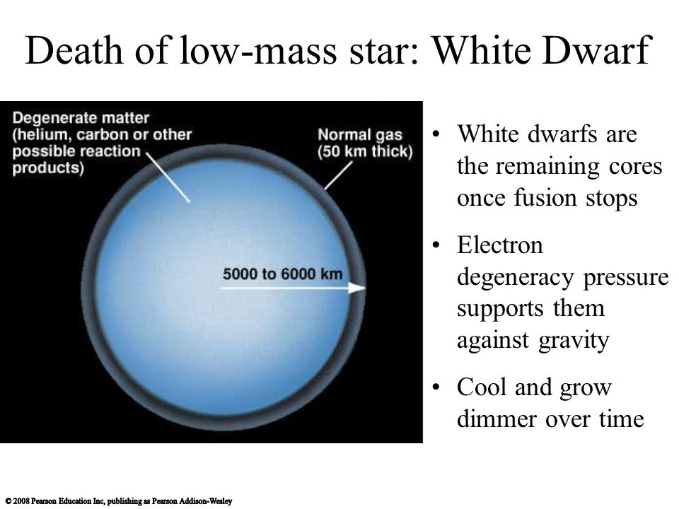 Death of low-mass star: White Dwarf White dwarfs are the remaining cores once fusion stops Electron degeneracy pressure supports them against gravity Cool and grow dimmer over time