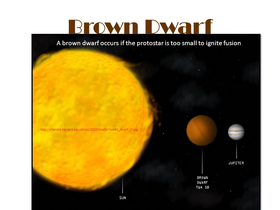 Brown Dwarf A brown dwarf occurs if the protostar is too small to ignite fusion.