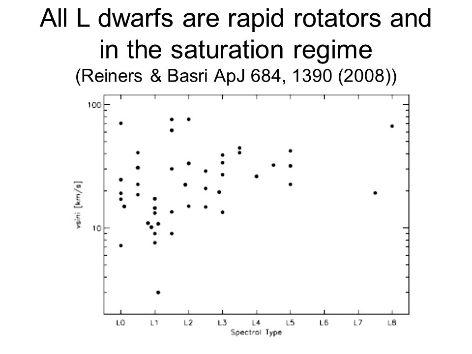 All L dwarfs are rapid rotators and in the saturation regime (Reiners & Basri ApJ 684, 1390 (2008))