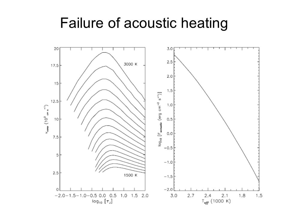 Failure of acoustic heating