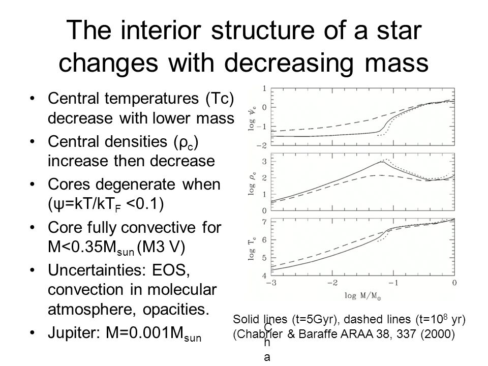 The interior structure of a star changes with decreasing mass Central temperatures (Tc) decrease with lower mass Central densities (ρ c ) increase then decrease Cores degenerate when (ψ=kT/kT F <0.1) Core fully convective for M<0.35M sun (M3 V) Uncertainties: EOS, convection in molecular atmosphere, opacities.