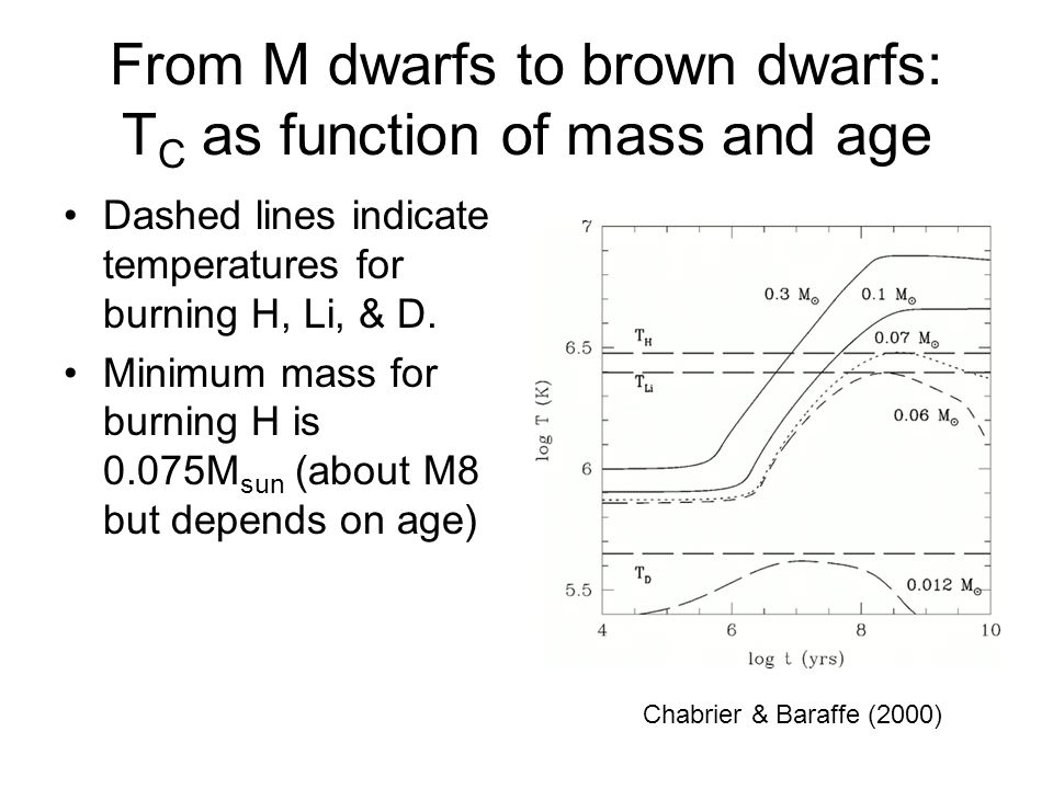 From M dwarfs to brown dwarfs: T C as function of mass and age Dashed lines indicate temperatures for burning H, Li, & D.