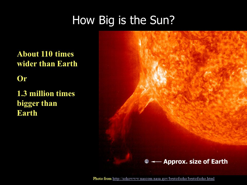 How Big is the Sun? About 110 times wider than Earth Or 1.3 million times bigger than Earth Photo from http://sohowww.nascom.nasa.gov/bestofsoho/besto