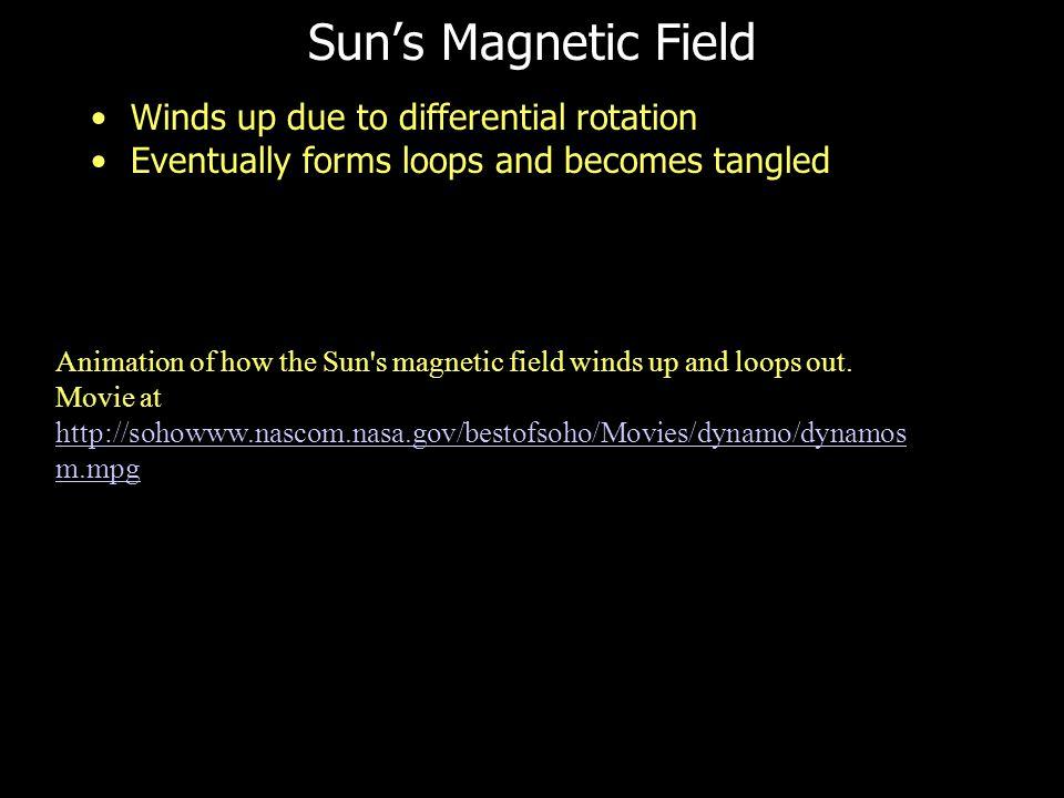 Inside the Sun Core Radiative Zone Convection zone Image at http://solarscience.msfc.nasa.gov/interior.shtmlhttp://solarscience.msfc.nasa.gov/interior.shtml