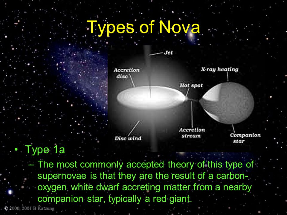 Types of Nova Type 1b and 1c –Types Ib and Ic have lost most of their outer envelopes due to strong stellar winds or else from interaction with a companion.