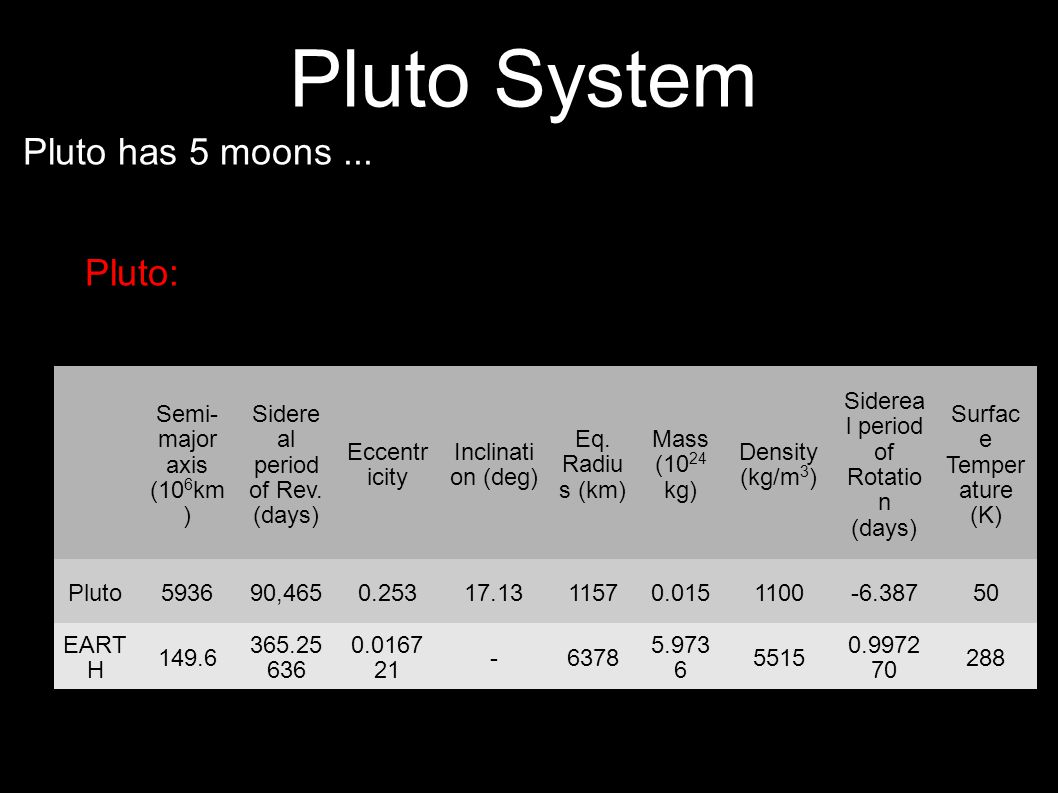 11 Pluto System Pluto has 5 moons... Pluto: Semi- major axis (10 6 km ) Sidere al period of Rev.