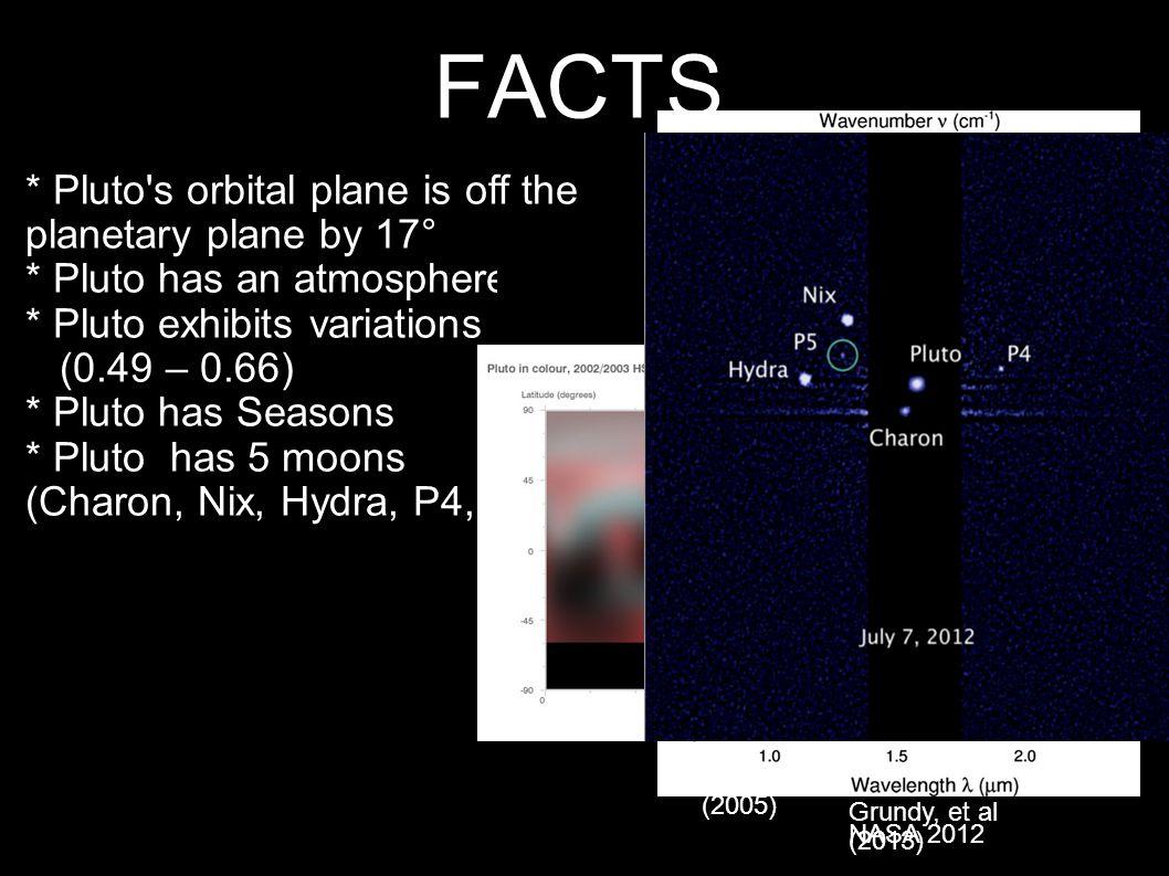 18 Pluto System Pluto has 5 moons... P4 & P5 Vulcan & Cerberus ? SETI Institute (2013)