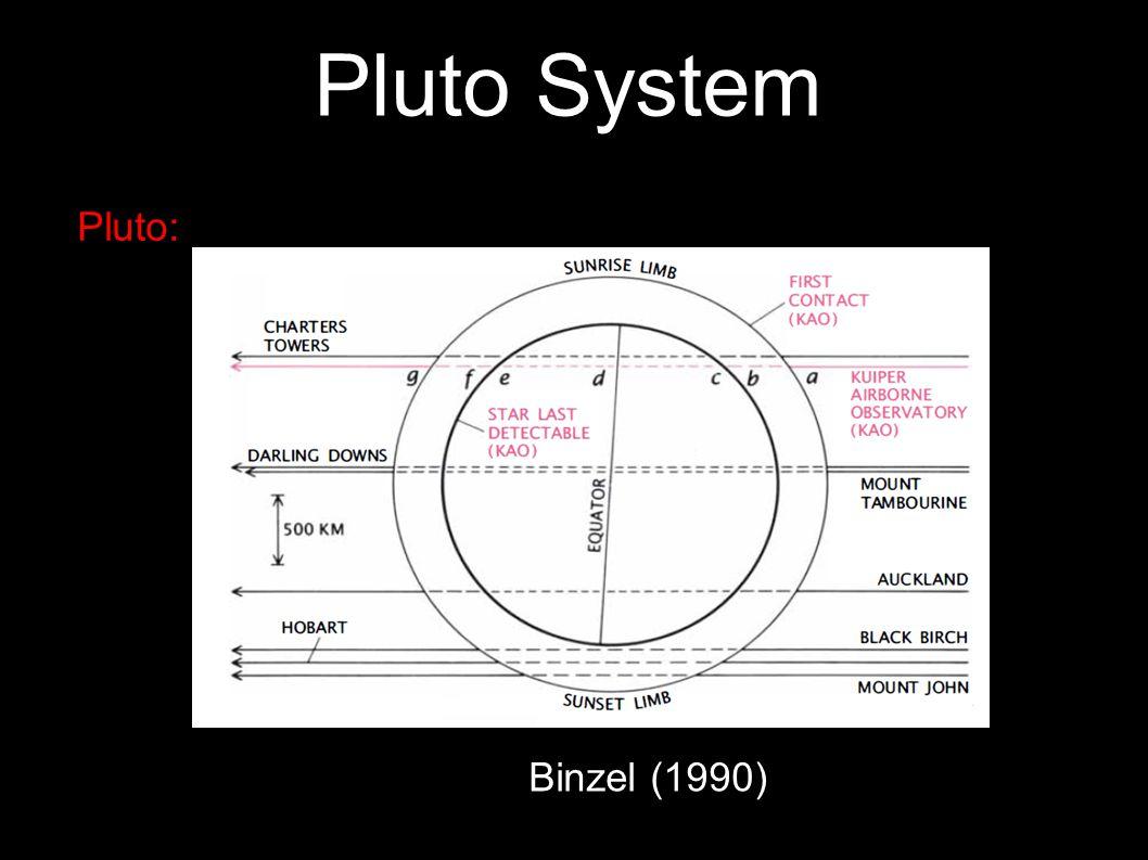 10 Pluto s Albedo Stern et al, 1988