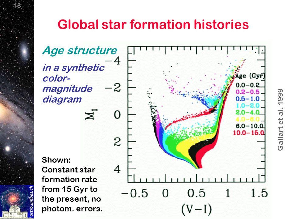 13 Age structure in a synthetic color- magnitude diagram Gallart et al.
