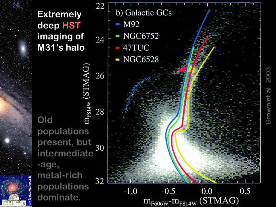 26 Brown et al. 2003 Extremely deep HST imaging of M31's halo Old populations present, but intermediate -age, metal-rich populations dominate.