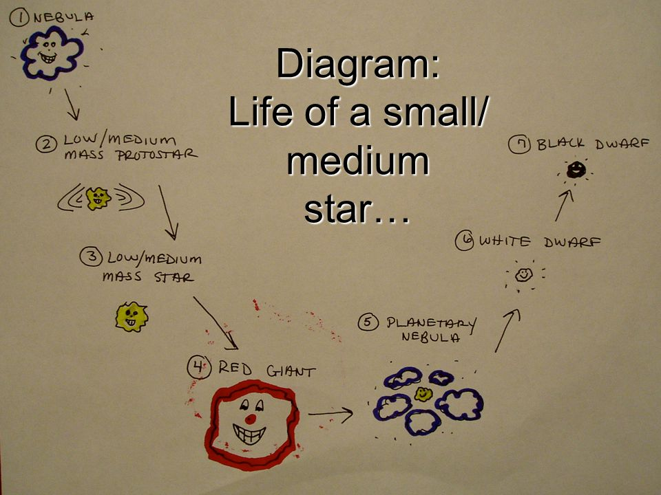 Diagram: Life of a small/ medium star…