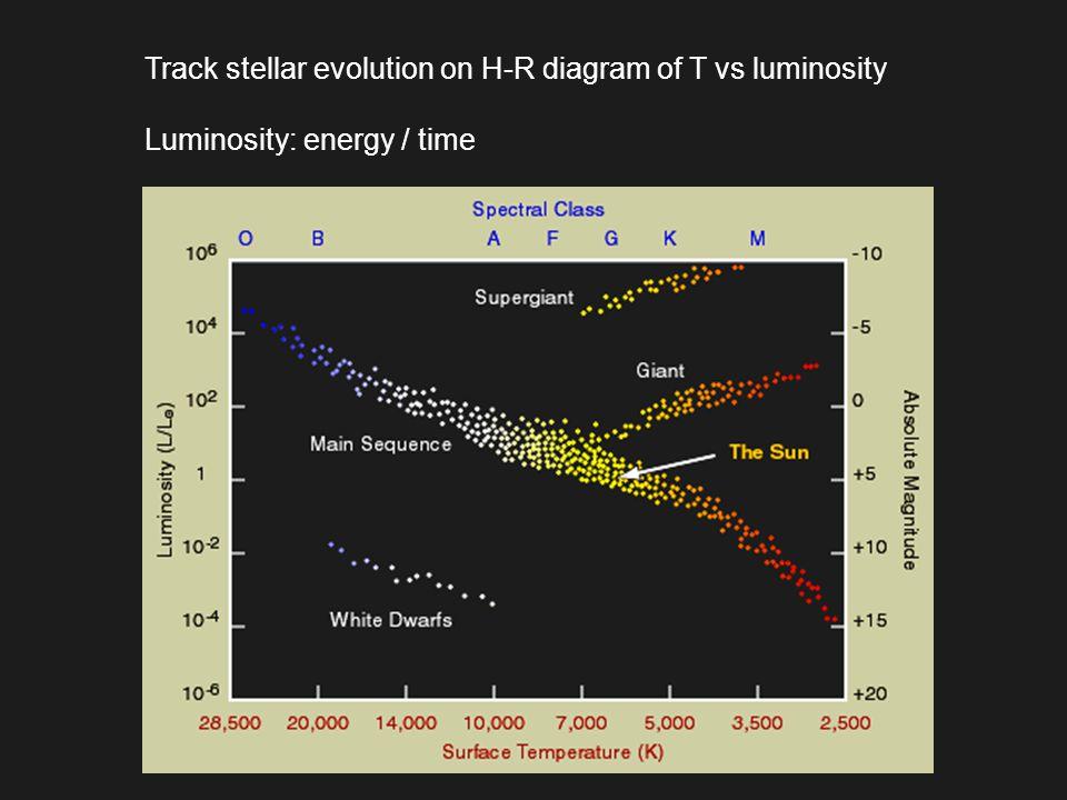 Track stellar evolution on H-R diagram of T vs luminosity Luminosity: energy / time