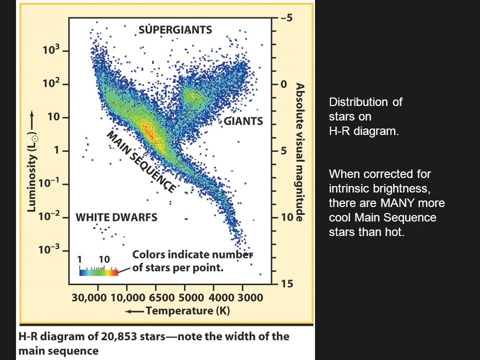 Distribution of stars on H-R diagram.