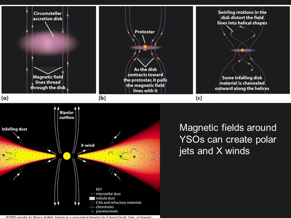 Magnetic fields around YSOs can create polar jets and X winds