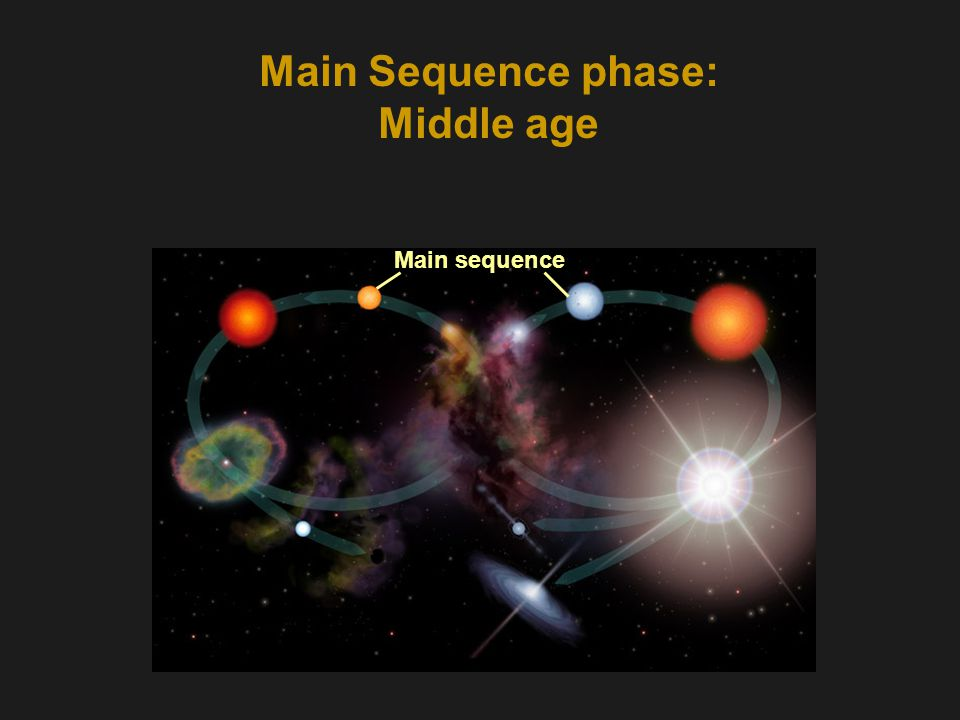 Main Sequence phase: Middle age Main sequence