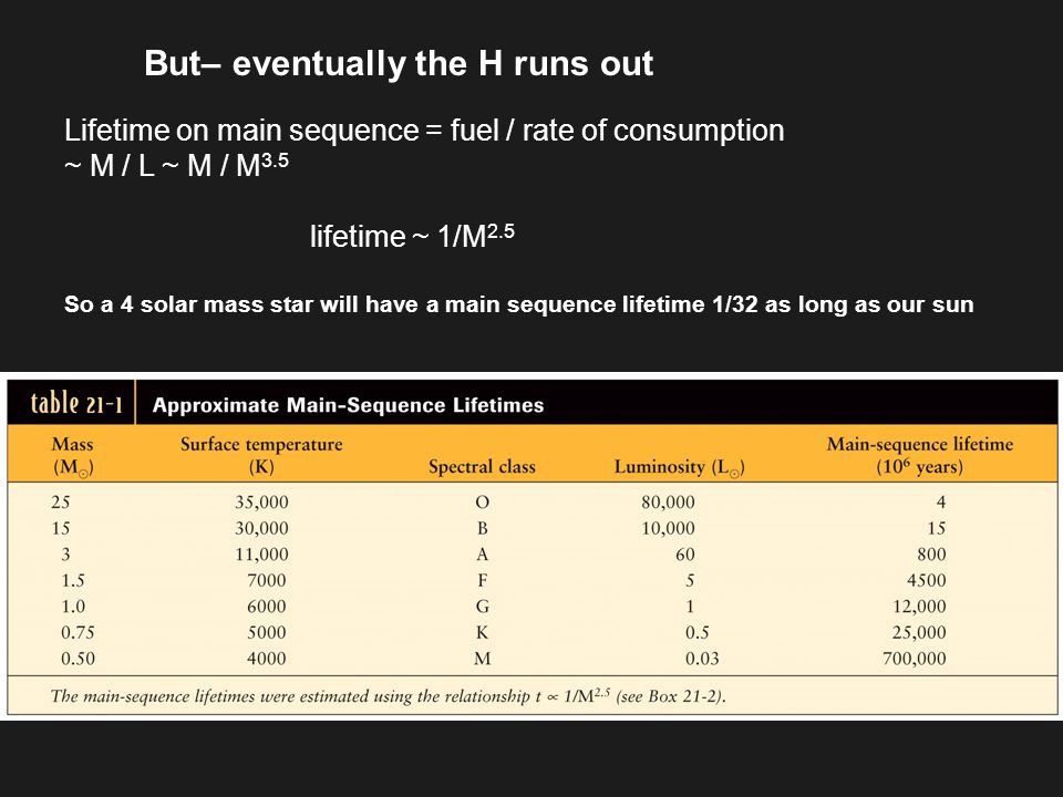 But– eventually the H runs out Lifetime on main sequence = fuel / rate of consumption ~ M / L ~ M / M 3.5 lifetime ~ 1/M 2.5 So a 4 solar mass star will have a main sequence lifetime 1/32 as long as our sun