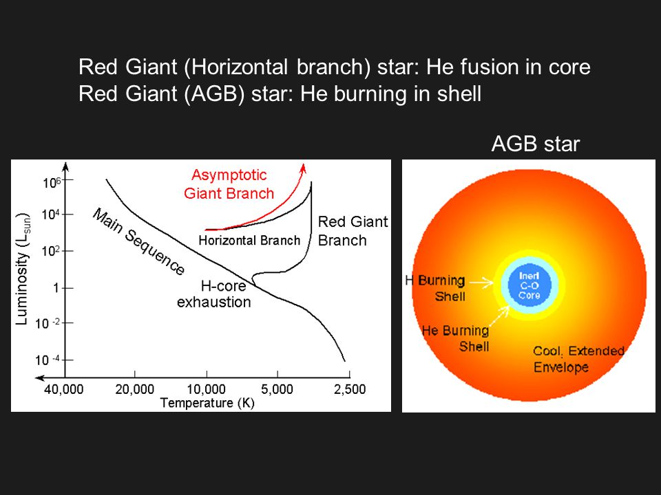Red Giant (Horizontal branch) star: He fusion in core Red Giant (AGB) star: He burning in shell AGB star