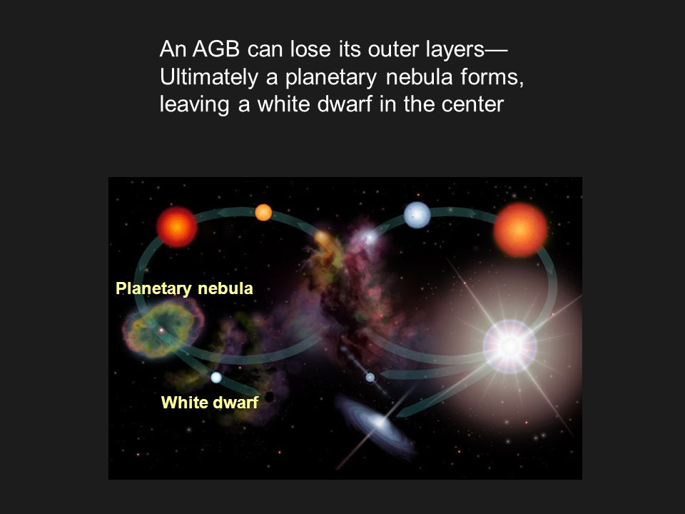 An AGB can lose its outer layers— Ultimately a planetary nebula forms, leaving a white dwarf in the center Planetary nebula White dwarf
