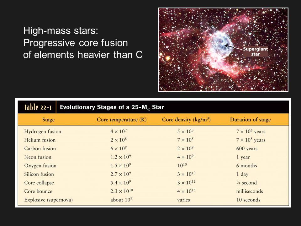 High-mass stars: Progressive core fusion of elements heavier than C
