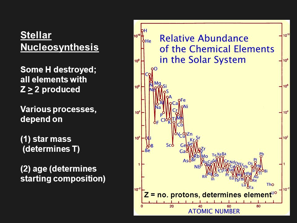 Stellar Nucleosynthesis Some H destroyed; all elements with Z > 2 produced Various processes, depend on (1) star mass (determines T) (2) age (determines starting composition) Z = no.