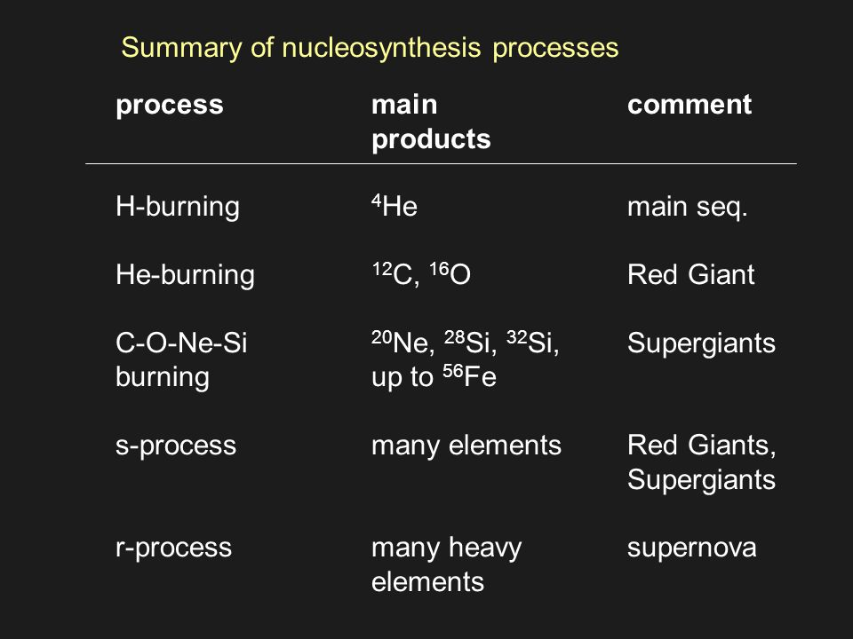 processmaincomment products H-burning 4 Hemain seq.