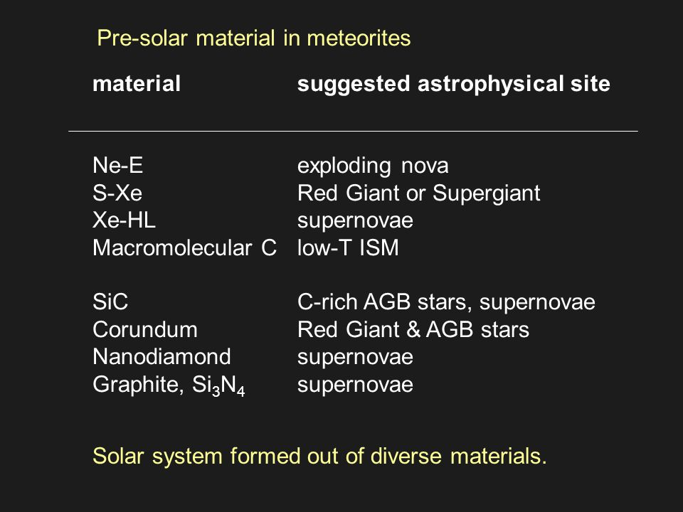 materialsuggested astrophysical site Ne-Eexploding nova S-XeRed Giant or Supergiant Xe-HLsupernovae Macromolecular Clow-T ISM SiCC-rich AGB stars, supernovae CorundumRed Giant & AGB stars Nanodiamondsupernovae Graphite, Si 3 N 4 supernovae Pre-solar material in meteorites Solar system formed out of diverse materials.