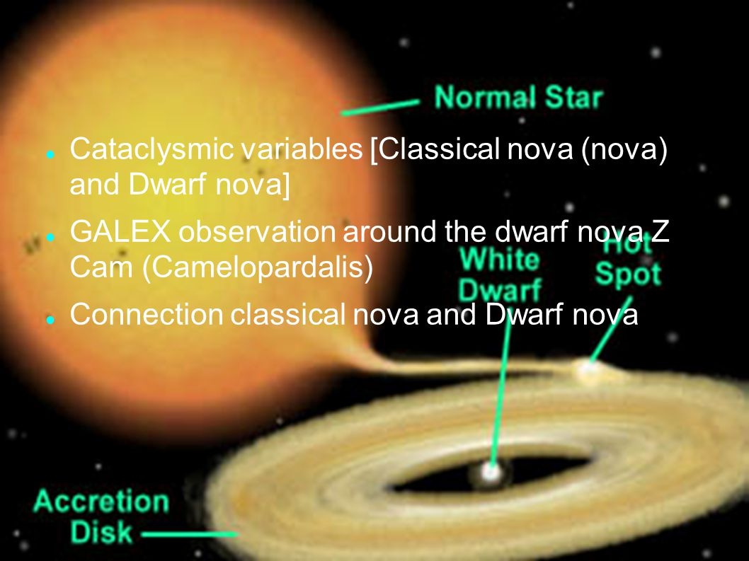 Contents Cataclysmic variables [Classical nova (nova) and Dwarf nova] GALEX observation around the dwarf nova Z Cam (Camelopardalis) Connection classi