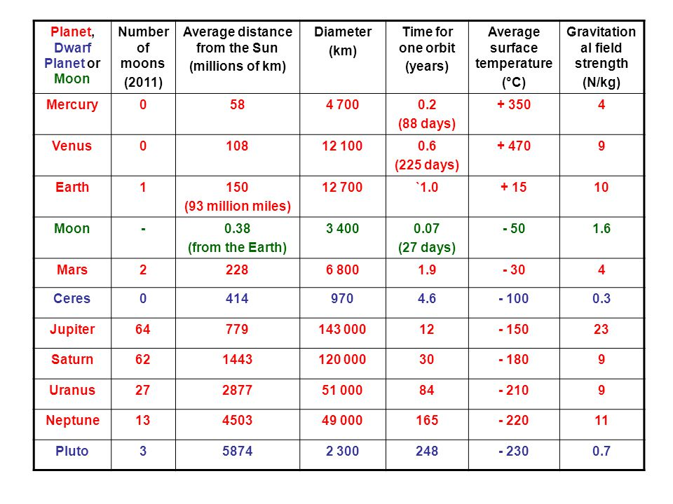 Planet, Dwarf Planet or Moon Number of moons (2011) Average distance from the Sun (millions of km) Diameter (km) Time for one orbit (years) Average surface temperature (°C) Gravitation al field strength (N/kg) Mercury0584 7000.2 (88 days) + 3504 Venus010812 1000.6 (225 days) + 4709 Earth1150 (93 million miles) 12 700`1.0+ 1510 Moon-0.38 (from the Earth) 3 4000.07 (27 days) - 501.6 Mars22286 8001.9- 304 Ceres04149704.6- 1000.3 Jupiter64779143 00012- 15023 Saturn621443120 00030- 1809 Uranus27287751 00084- 2109 Neptune13450349 000165- 22011 Pluto358742 300248- 2300.7