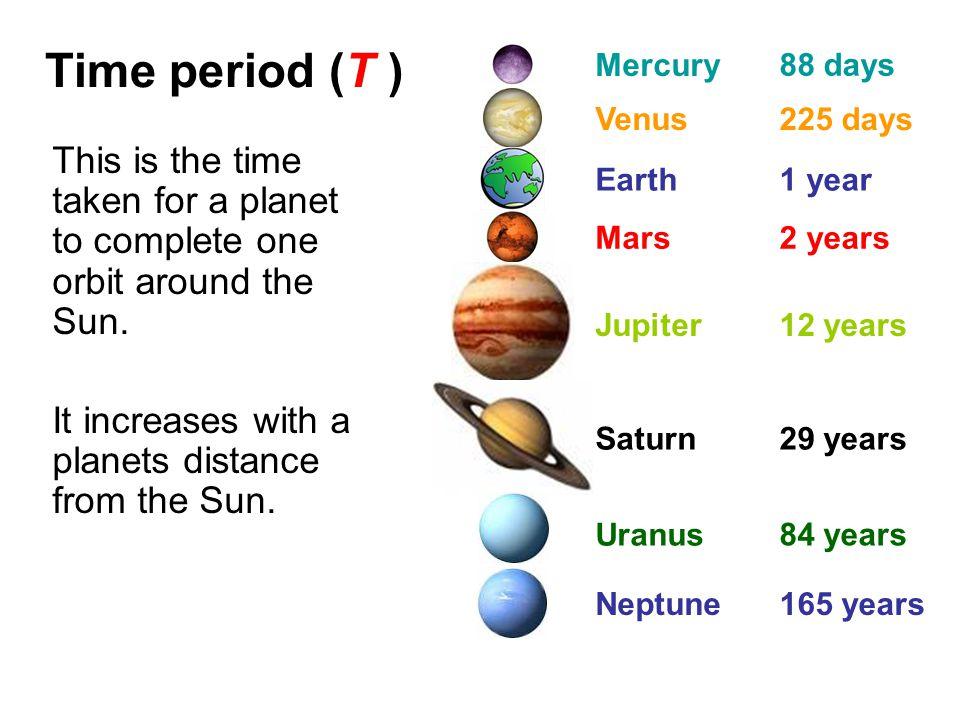 Orbital speed (v) orbital speed = (2π x orbital radius) / time period v = (2π x r ) / T orbital speed in metres per second (m/s) orbital radius in metres (m) time period in seconds (s)