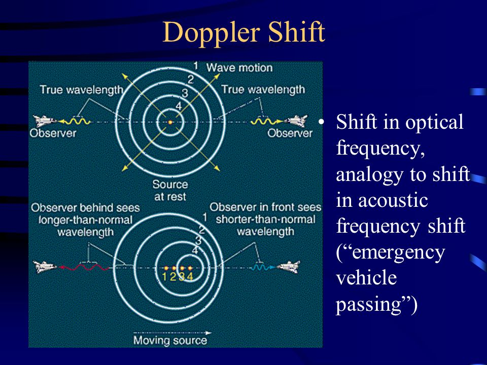 Doppler Shift Shift in optical frequency, analogy to shift in acoustic frequency shift ( emergency vehicle passing )