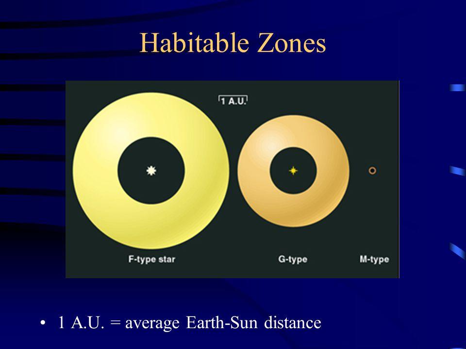 Habitable Zones 1 A.U. = average Earth-Sun distance