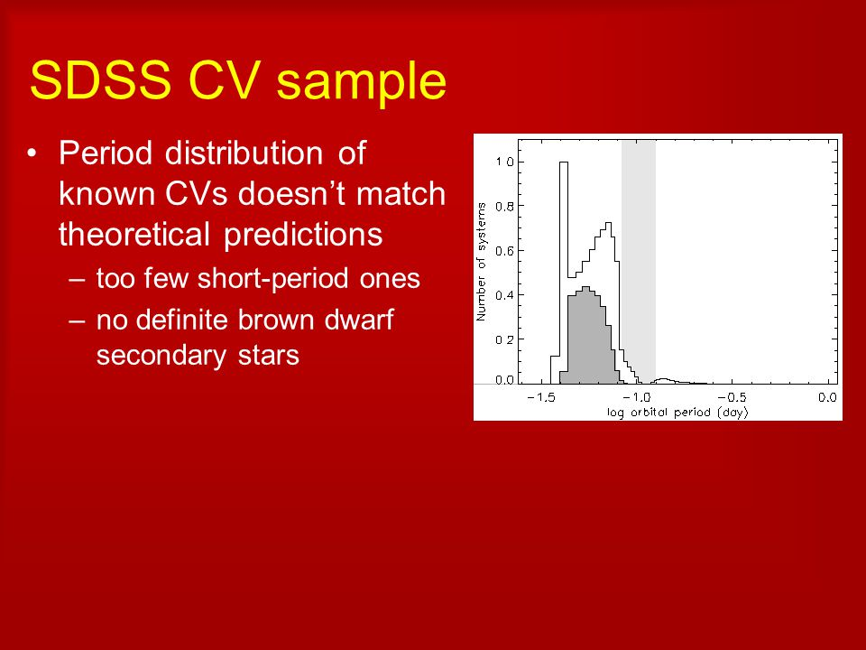 SDSS CV sample Period distribution of known CVs doesn't match theoretical predictions –too few short-period ones –no definite brown dwarf secondary stars