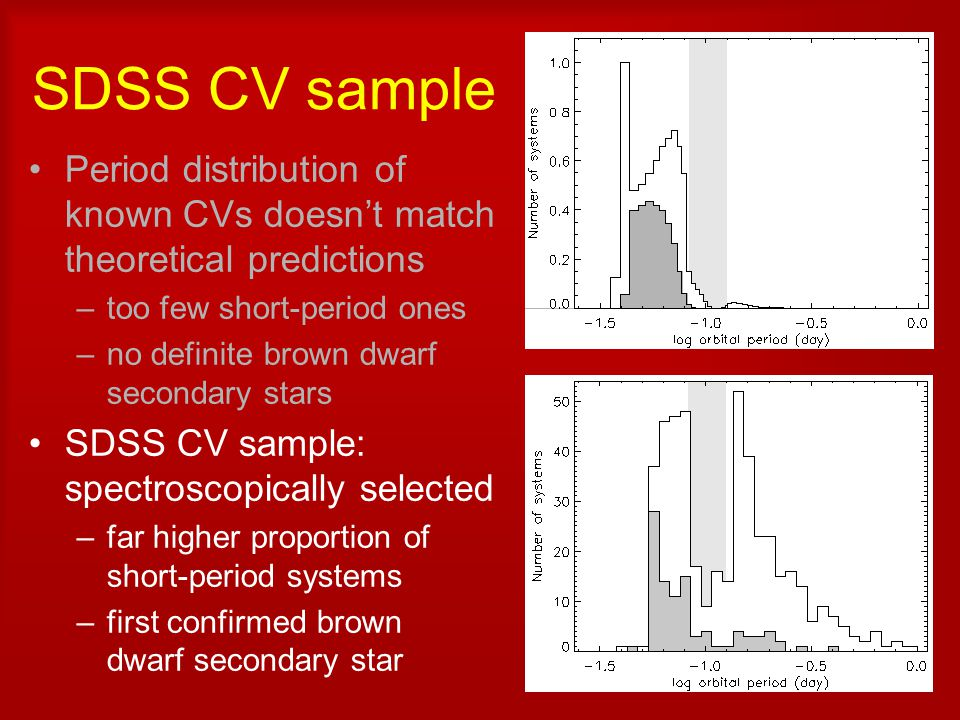 SDSS CV sample Period distribution of known CVs doesn't match theoretical predictions –too few short-period ones –no definite brown dwarf secondary st