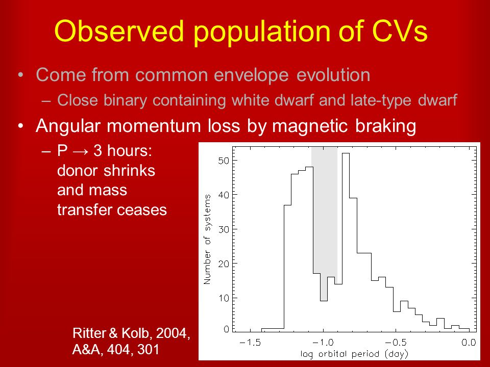 Observed population of CVs Come from common envelope evolution –Close binary containing white dwarf and late-type dwarf Angular momentum loss by magnetic braking –P → 3 hours: donor shrinks and mass transfer ceases Ritter & Kolb, 2004, A&A, 404, 301